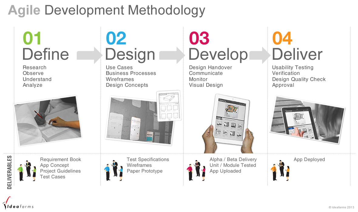 Product design and development ideafarms for New product design and development
