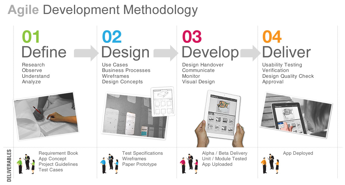 Ideafarms's Product Design and Development - Agile Development Methodolgy