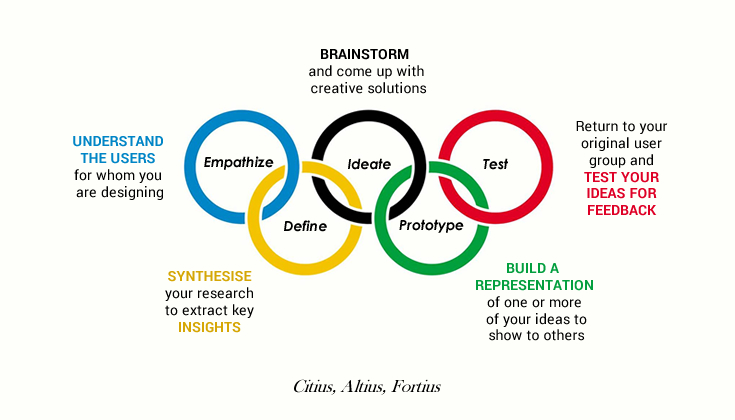 Faster, Higher, Stronger - Design Thinking